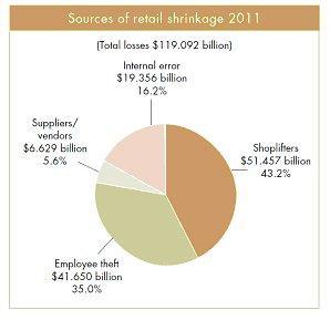 closing stock | Retail Accounting