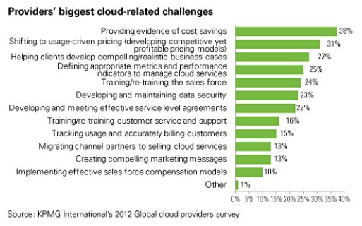 Cloud-Related Challenges
