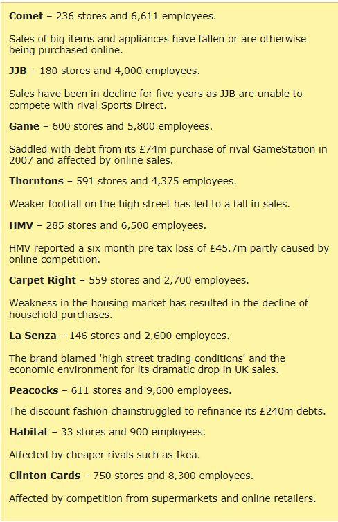 Hardest Hit Retailers of 2012