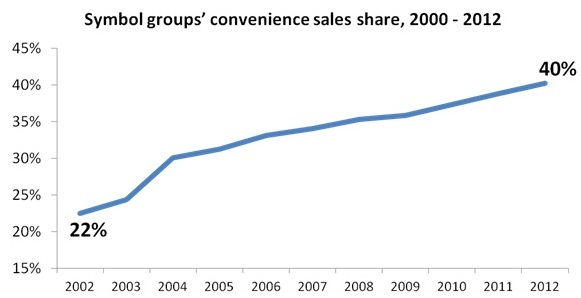 Symbol Groups Convenience Sales