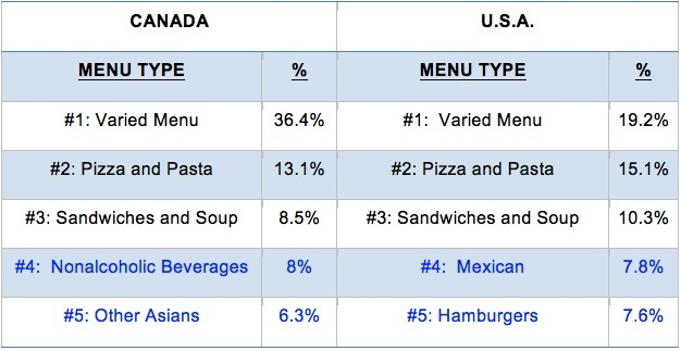 Canada vs USA Menu Types
