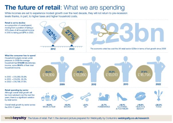 Retail Spend