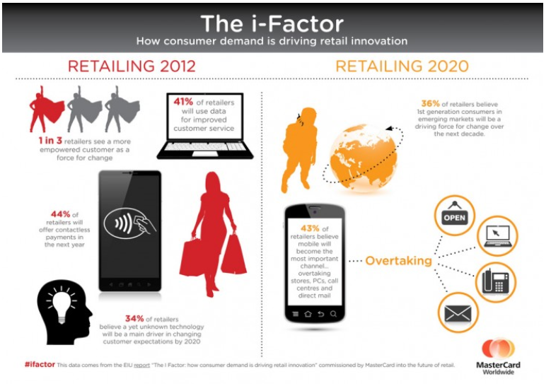 Retail infographic