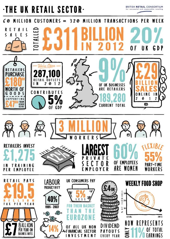 UK Retail Infographic
