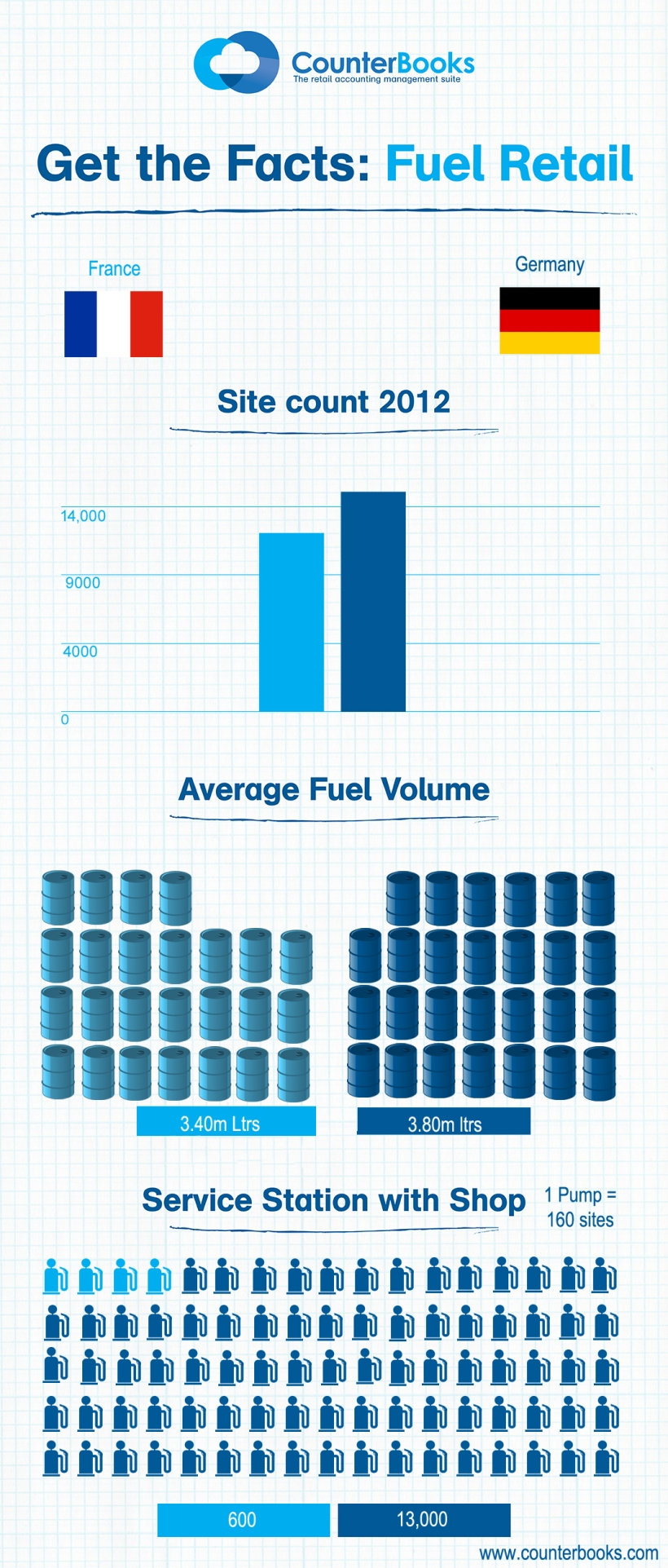 Fuel Retail Infographic