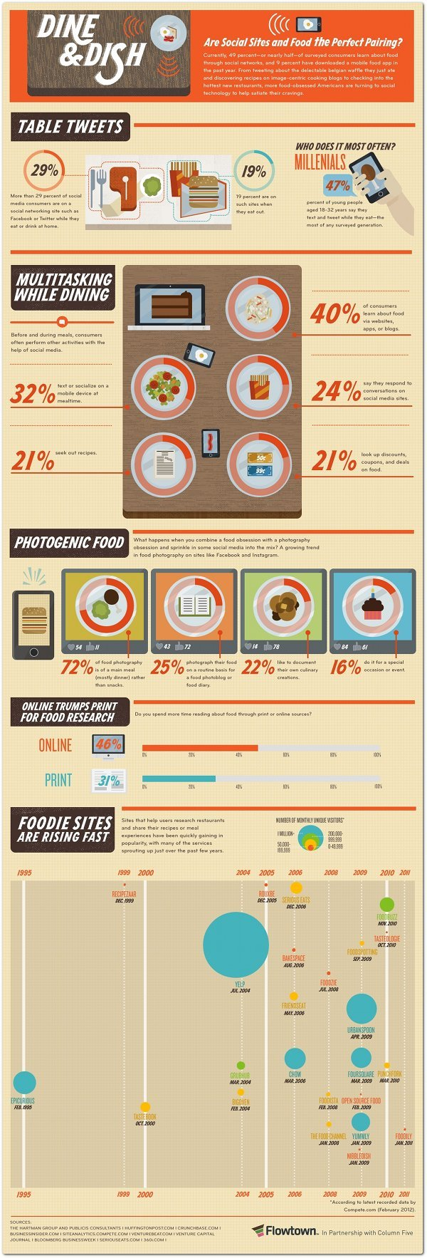 Social Media & Food nfographic