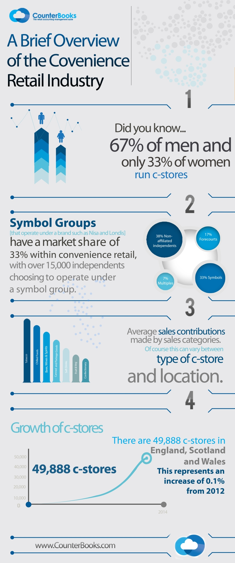 Convenience Retail Infographic