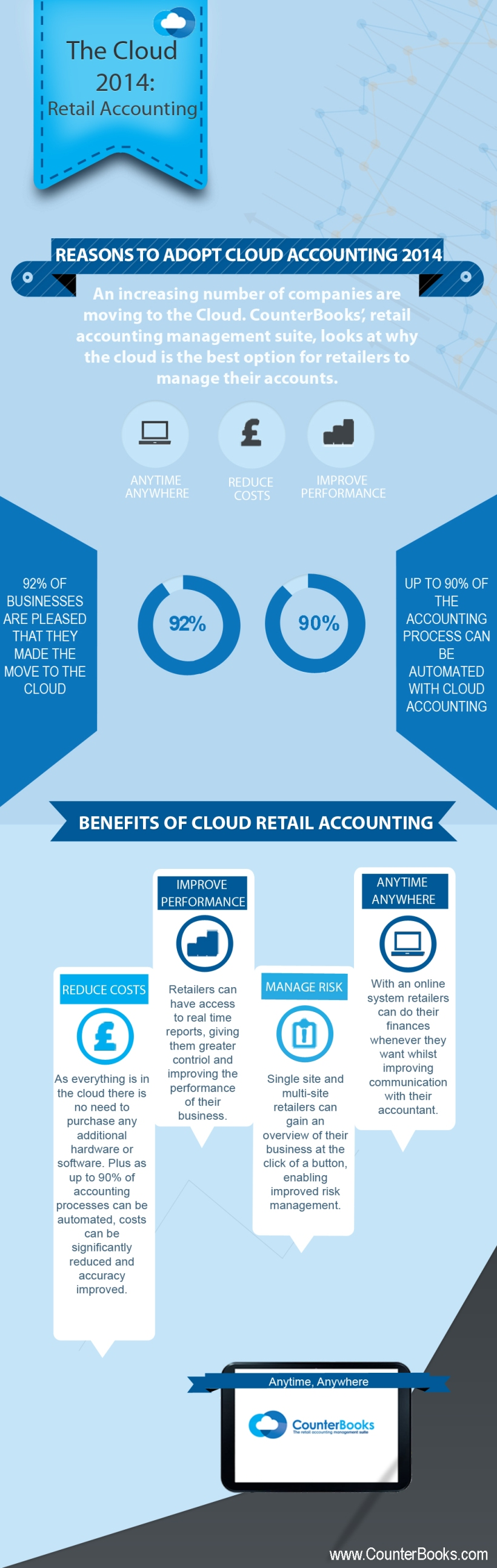 cloud accounting infographic